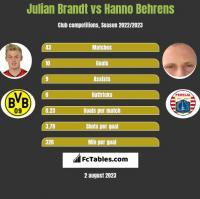 Julian Brandt vs Hanno Behrens h2h player stats