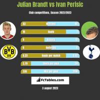 Julian Brandt vs Ivan Perisić h2h player stats