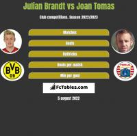 Julian Brandt vs Joan Tomas h2h player stats