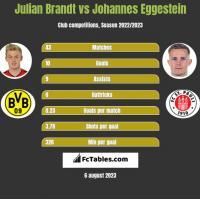 Julian Brandt vs Johannes Eggestein h2h player stats