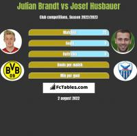Julian Brandt vs Josef Husbauer h2h player stats