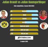 Julian Brandt vs Julian Baumgartlinger h2h player stats