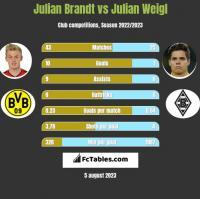 Julian Brandt vs Julian Weigl h2h player stats