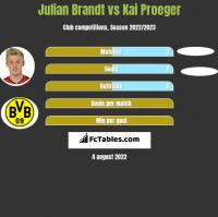 Julian Brandt vs Kai Proeger h2h player stats