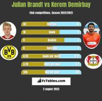 Julian Brandt vs Kerem Demirbay h2h player stats