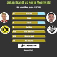 Julian Brandt vs Kevin Moehwald h2h player stats