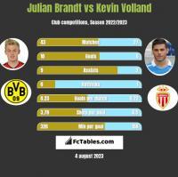 Julian Brandt vs Kevin Volland h2h player stats