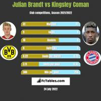 Julian Brandt vs Kingsley Coman h2h player stats