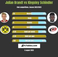 Julian Brandt vs Kingsley Schindler h2h player stats