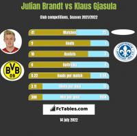 Julian Brandt vs Klaus Gjasula h2h player stats
