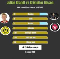 Julian Brandt vs Kristoffer Olsson h2h player stats