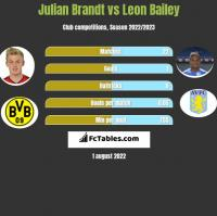 Julian Brandt vs Leon Bailey h2h player stats