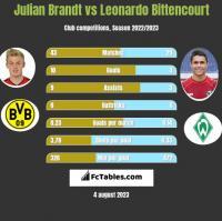 Julian Brandt vs Leonardo Bittencourt h2h player stats