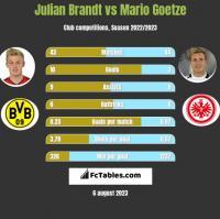 Julian Brandt vs Mario Goetze h2h player stats