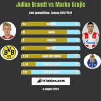 Julian Brandt vs Marko Grujic h2h player stats