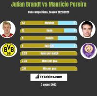 Julian Brandt vs Mauricio Pereira h2h player stats