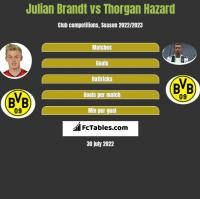 Julian Brandt vs Thorgan Hazard h2h player stats