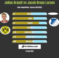 Julian Brandt vs Jacob Bruun Larsen h2h player stats