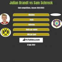 Julian Brandt vs Sam Schreck h2h player stats