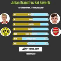 Julian Brandt vs Kai Havertz h2h player stats