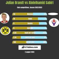 Julian Brandt vs Abdelhamid Sabiri h2h player stats
