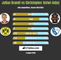 Julian Brandt vs Christopher Antwi-Adjej h2h player stats