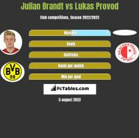 Julian Brandt vs Lukas Provod h2h player stats
