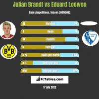 Julian Brandt vs Eduard Loewen h2h player stats