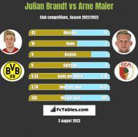 Julian Brandt vs Arne Maier h2h player stats