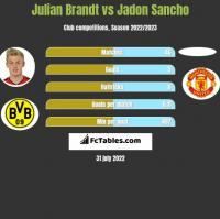 Julian Brandt vs Jadon Sancho h2h player stats