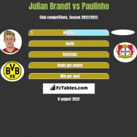 Julian Brandt vs Paulinho h2h player stats