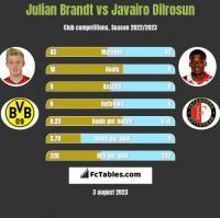 Julian Brandt vs Javairo Dilrosun h2h player stats
