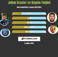 Julian Draxler vs Angelo Fulgini h2h player stats