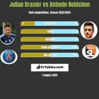 Julian Draxler vs Antonin Bobichon h2h player stats