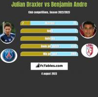 Julian Draxler vs Benjamin Andre h2h player stats