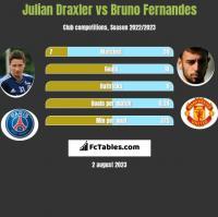 Julian Draxler vs Bruno Fernandes h2h player stats