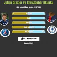 Julian Draxler vs Christopher Nkunku h2h player stats