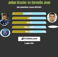 Julian Draxler vs Corentin Jean h2h player stats