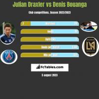 Julian Draxler vs Denis Bouanga h2h player stats