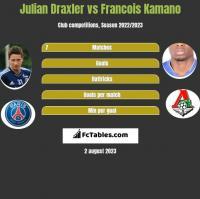 Julian Draxler vs Francois Kamano h2h player stats