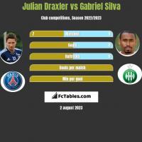 Julian Draxler vs Gabriel Silva h2h player stats
