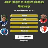 Julian Draxler vs Jacques Francois Moubandje h2h player stats