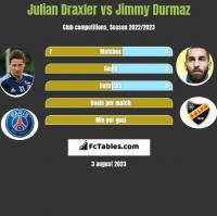 Julian Draxler vs Jimmy Durmaz h2h player stats