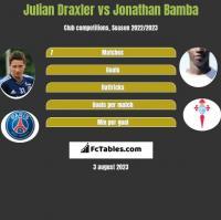 Julian Draxler vs Jonathan Bamba h2h player stats