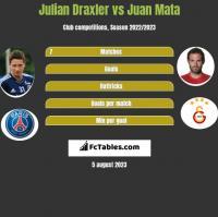 Julian Draxler vs Juan Mata h2h player stats