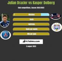 Julian Draxler vs Kasper Dolberg h2h player stats