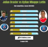 Julian Draxler vs Kylian Mbappe Lottin h2h player stats