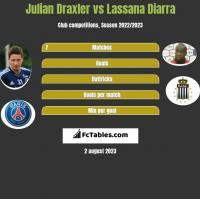 Julian Draxler vs Lassana Diarra h2h player stats