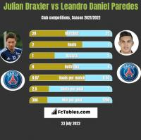 Julian Draxler vs Leandro Daniel Paredes h2h player stats