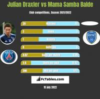 Julian Draxler vs Mama Samba Balde h2h player stats